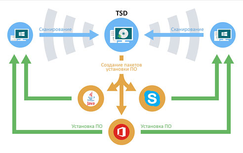 Программа Total Network Deployment
