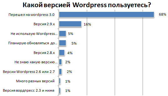 версия wordpress